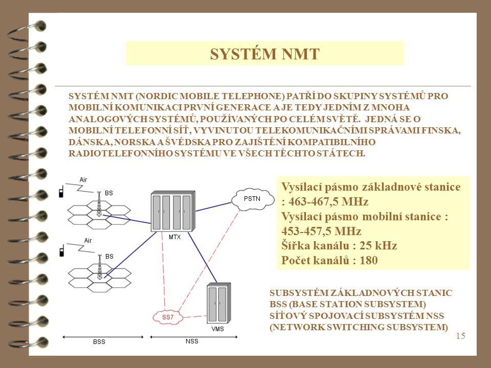 SYSTÉM NMT Vysílací pásmo základnové stanice : 463-467,5 MHz