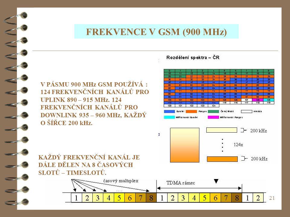 FREKVENCE V GSM (900 MHz)