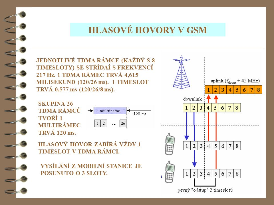 HLASOVÉ HOVORY V GSM