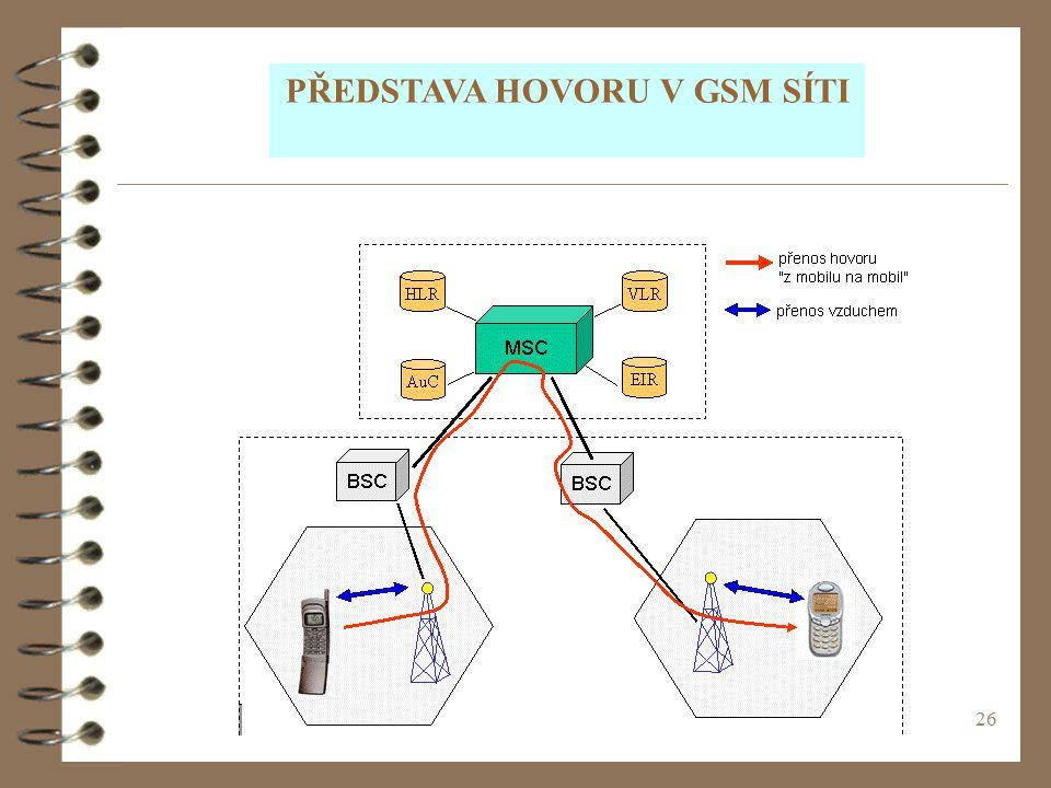 PŘEDSTAVA HOVORU V GSM SÍTI