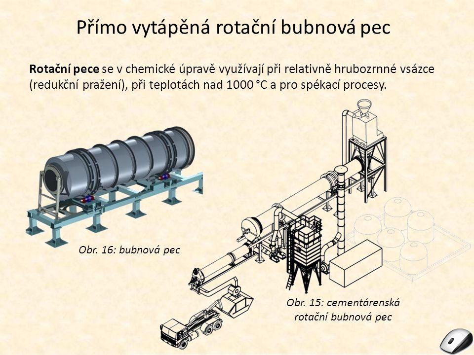 Přímo vytápěná rotační bubnová pec