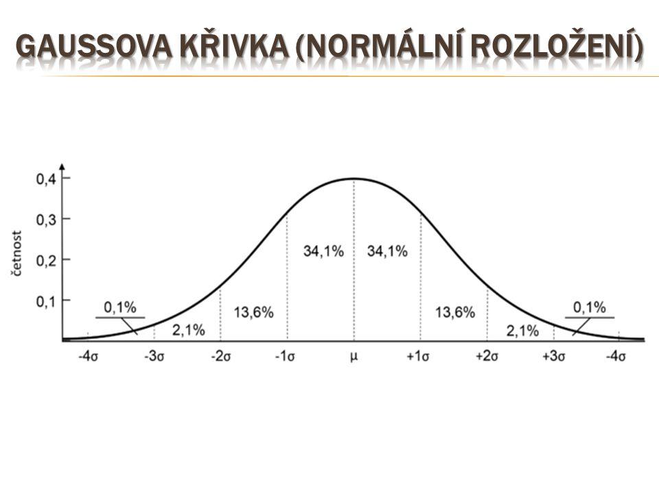 Gaussova křivka (normální rozložení)