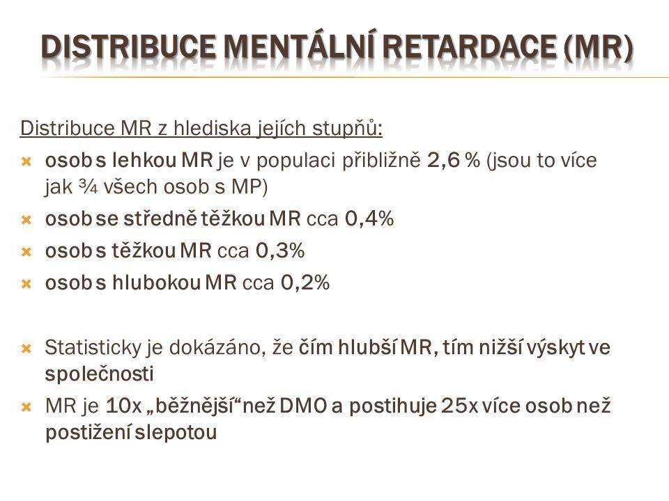 Distribuce mentální retardace (MR)