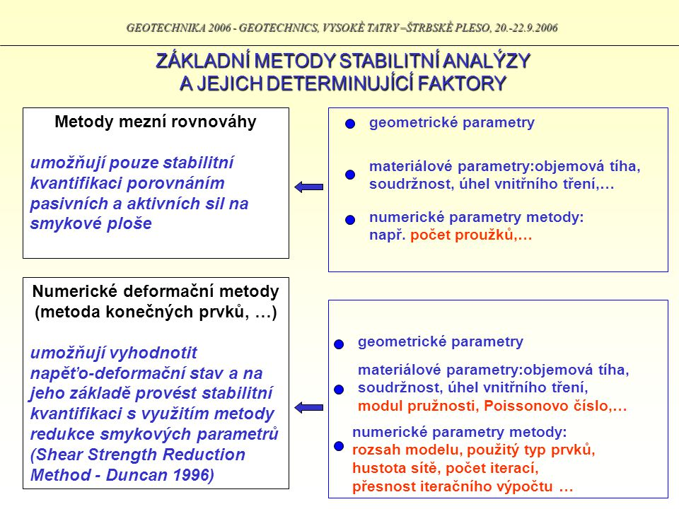ZÁKLADNÍ METODY STABILITNÍ ANALÝZY A JEJICH DETERMINUJÍCÍ FAKTORY