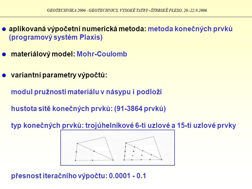 aplikovaná výpočetní numerická metoda: metoda konečných prvků