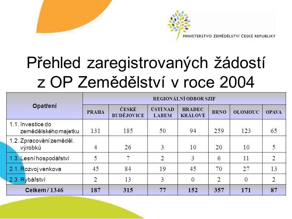 Přehled zaregistrovaných žádostí z OP Zemědělství v roce 2004