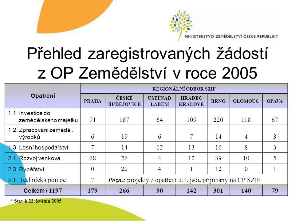 Přehled zaregistrovaných žádostí z OP Zemědělství v roce 2005