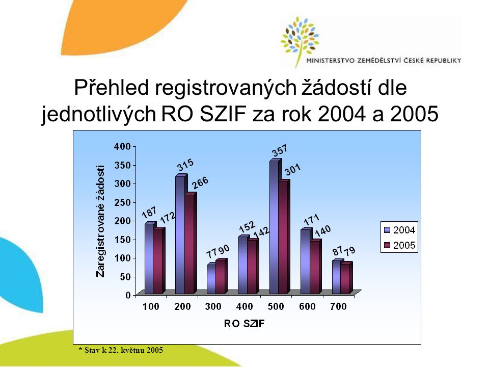 Přehled registrovaných žádostí dle jednotlivých RO SZIF za rok 2004 a 2005