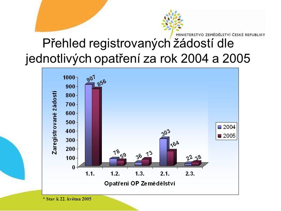 Přehled registrovaných žádostí dle jednotlivých opatření za rok 2004 a 2005