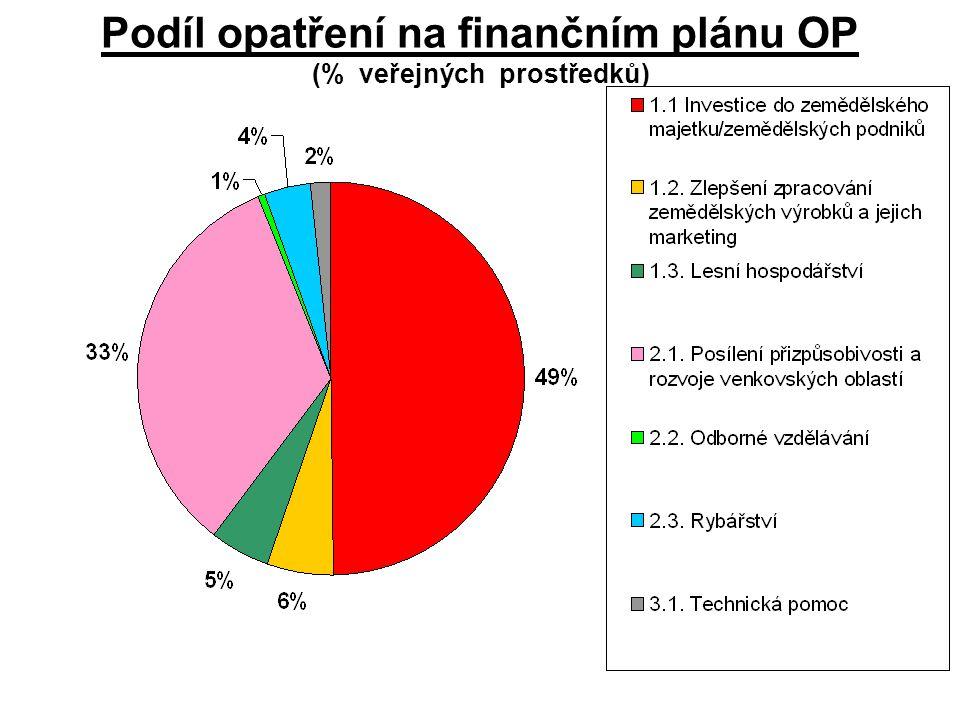 Podíl opatření na finančním plánu OP (% veřejných prostředků)