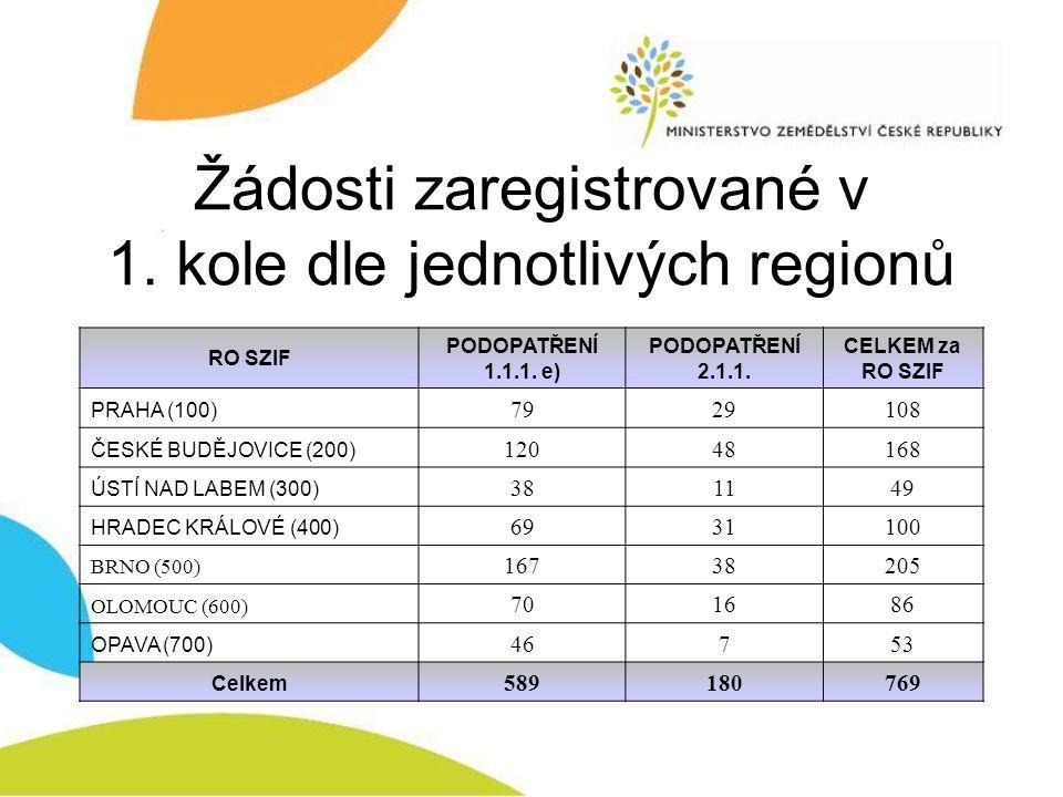 Žádosti zaregistrované v 1. kole dle jednotlivých regionů