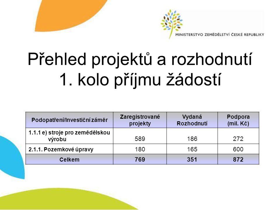 Přehled projektů a rozhodnutí 1. kolo příjmu žádostí