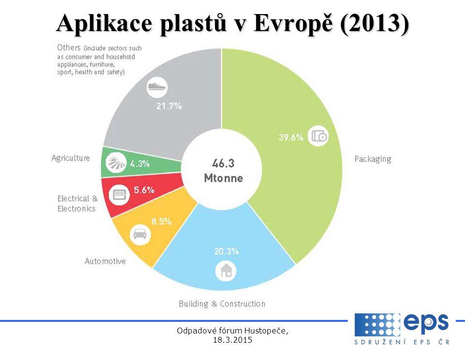 Aplikace plastů v Evropě (2013)