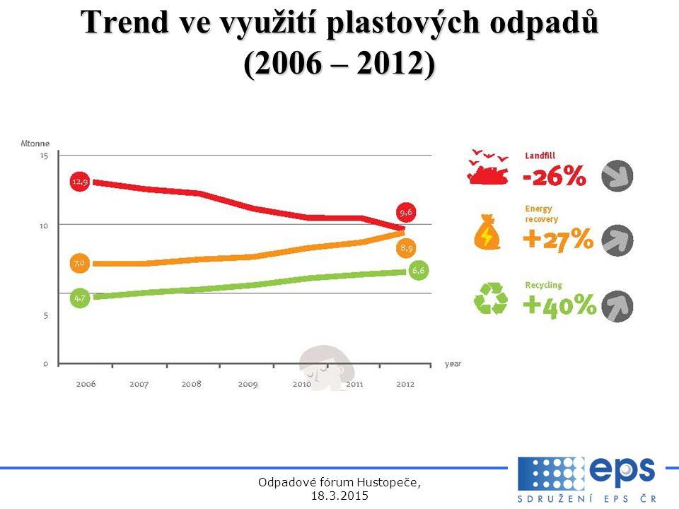 Trend ve využití plastových odpadů (2006 – 2012)