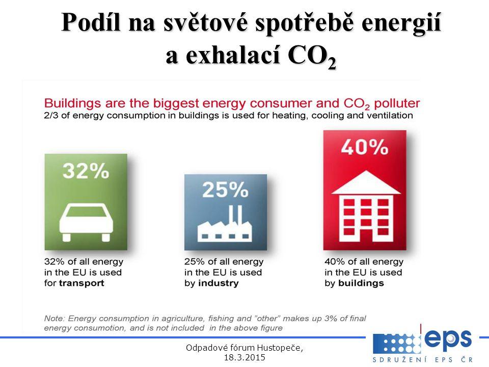 Podíl na světové spotřebě energií a exhalací CO2