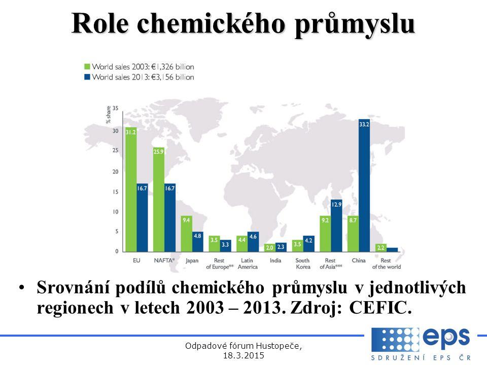 Role chemického průmyslu
