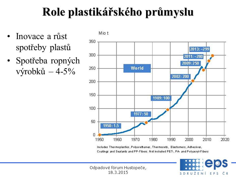 Role plastikářského průmyslu