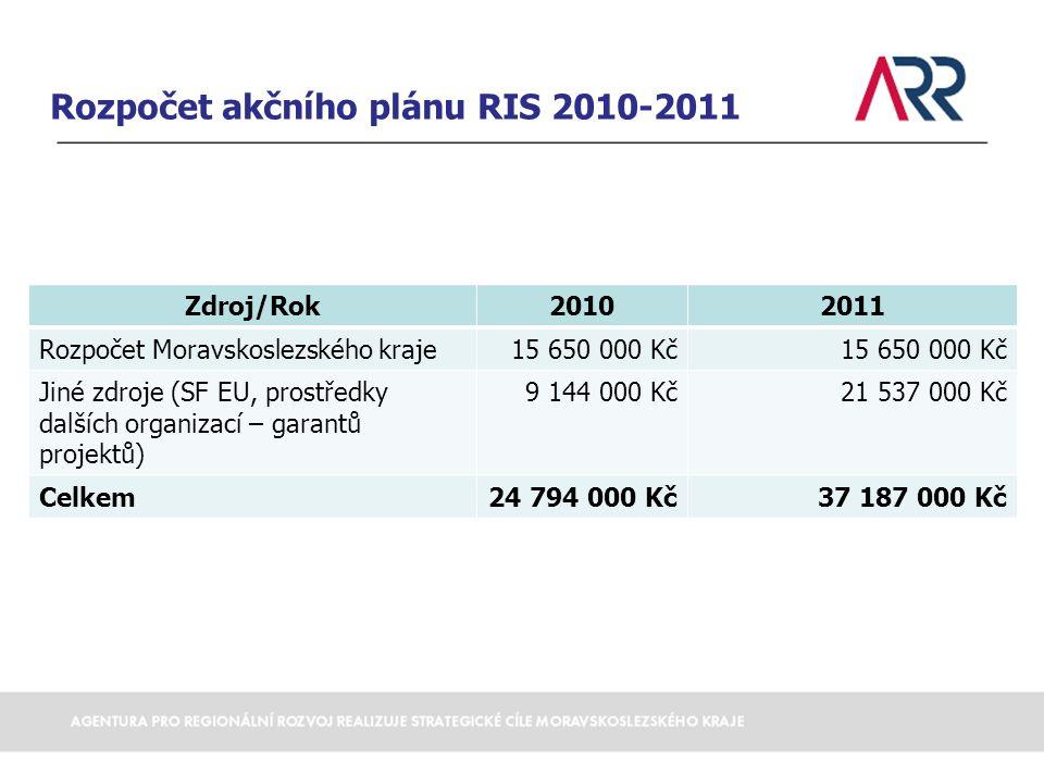 Rozpočet akčního plánu RIS 2010-2011