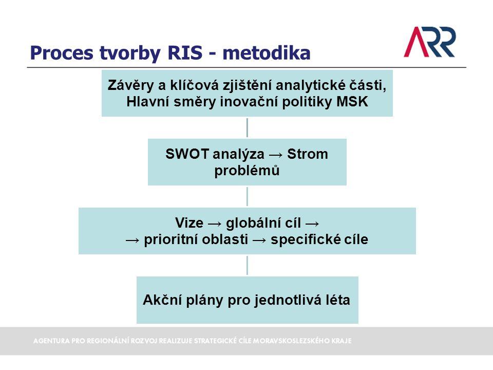 Proces tvorby RIS - metodika
