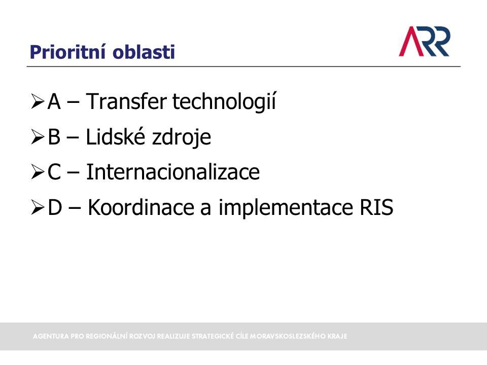 A – Transfer technologií B – Lidské zdroje C – Internacionalizace