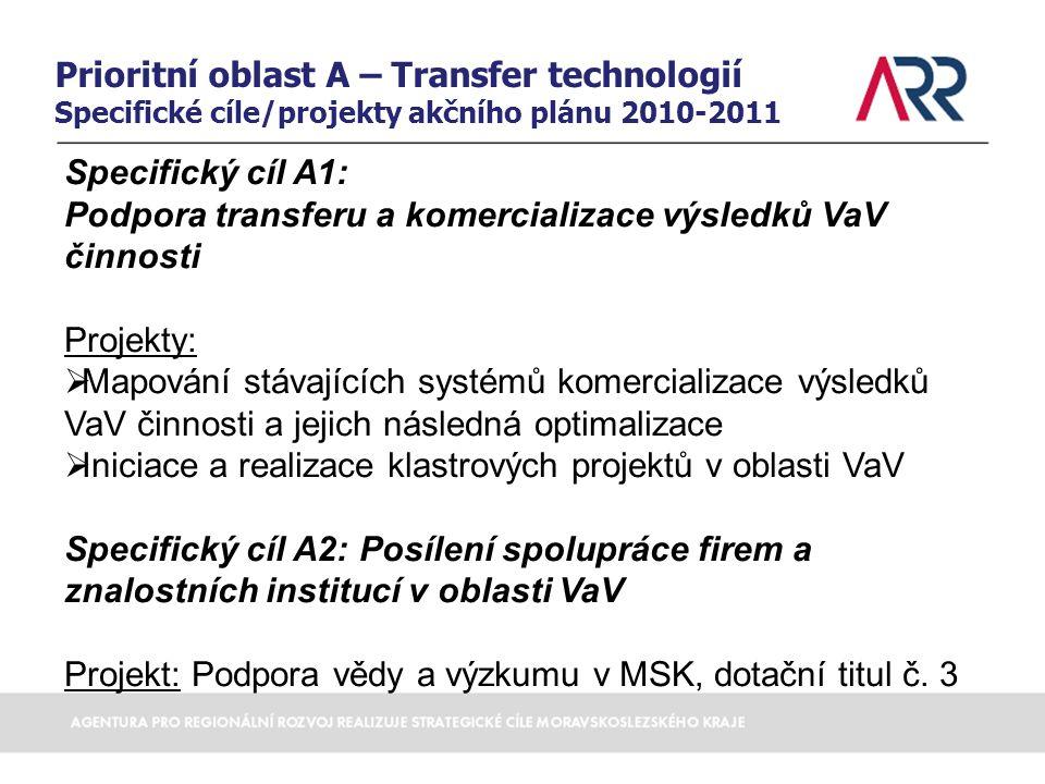 Prioritní oblast A – Transfer technologií