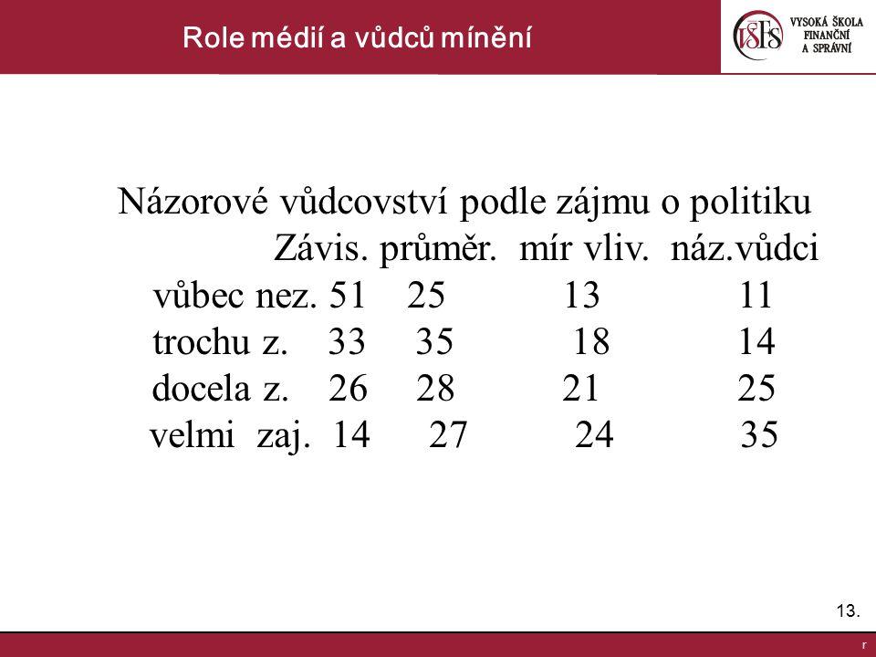 Role médií a vůdců mínění