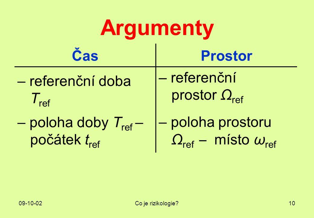 Argumenty Čas Prostor – referenční doba Tref – referenční prostor Ωref