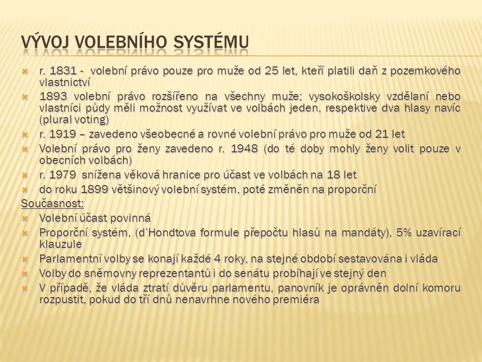 Vývoj volebního systému