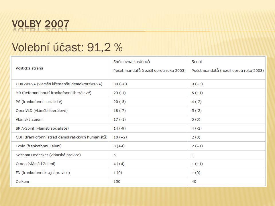 Volby 2007 Volební účast: 91,2 %