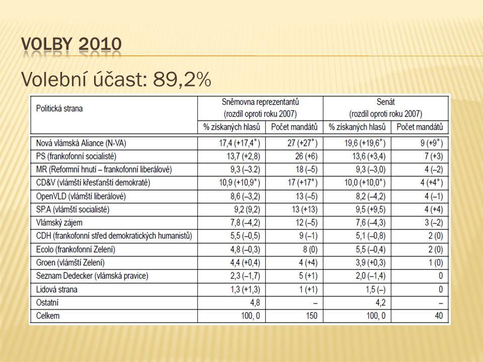 Volby 2010 Volební účast: 89,2%