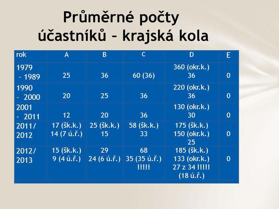 Průměrné počty účastníků – krajská kola