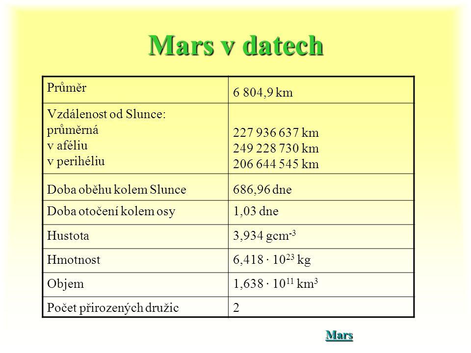 Mars v datech Průměr. 6 804,9 km. Vzdálenost od Slunce: průměrná v aféliu v perihéliu. 227 936 637 km 249 228 730 km 206 644 545 km.