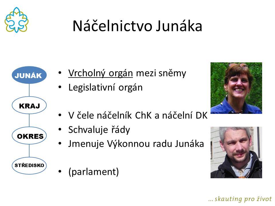 Náčelnictvo Junáka Vrcholný orgán mezi sněmy Legislativní orgán
