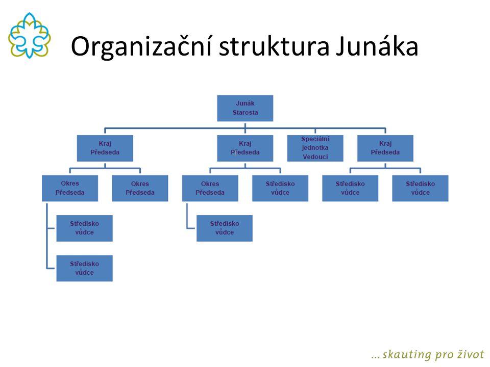 Organizační struktura Junáka