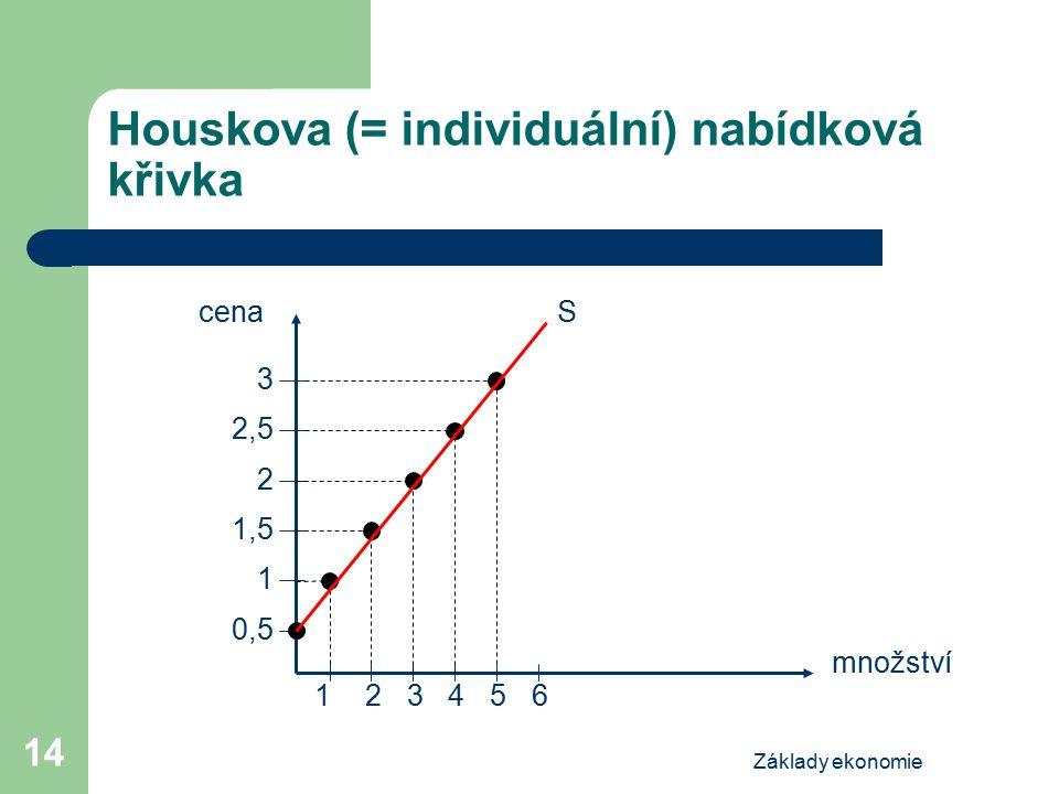 Houskova (= individuální) nabídková křivka