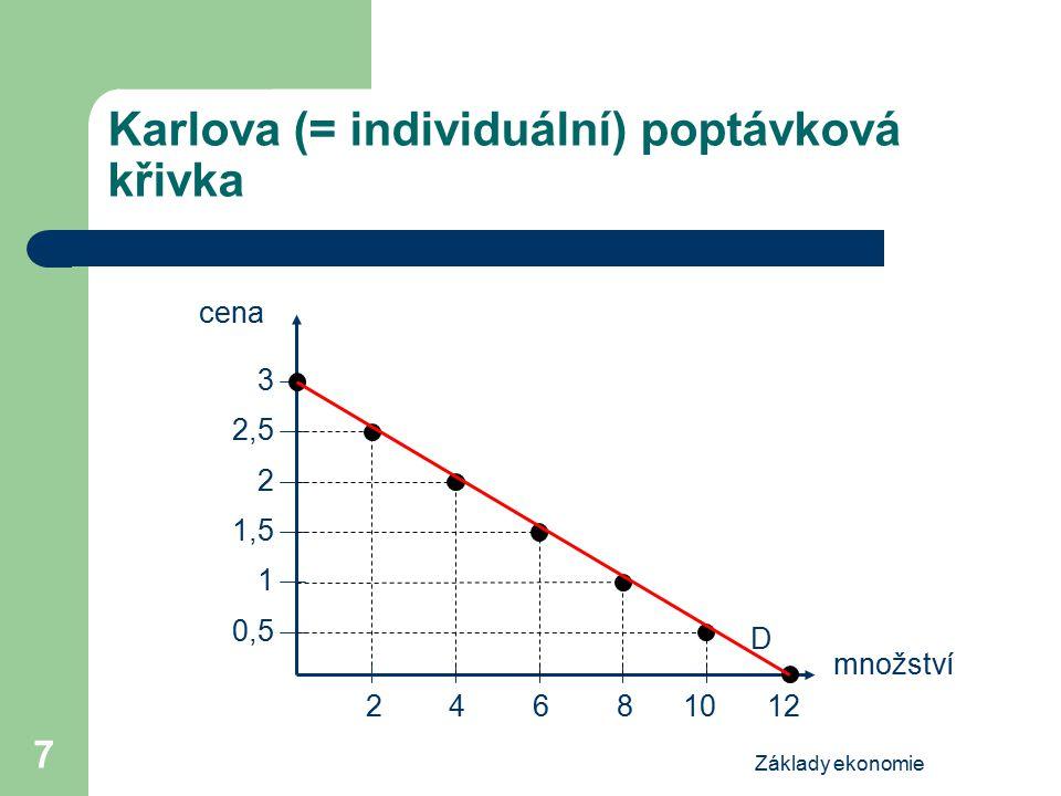 Karlova (= individuální) poptávková křivka