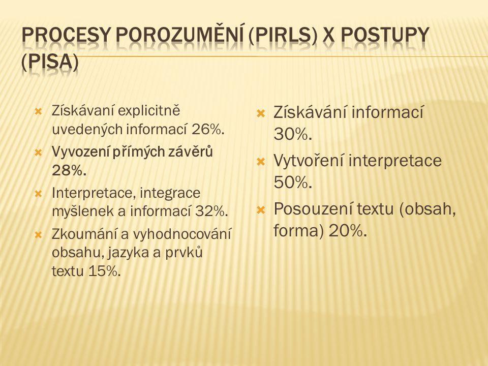 Procesy porozumění (PIRLS) x Postupy (PISA)