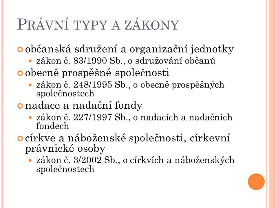 Právní typy a zákony občanská sdružení a organizační jednotky
