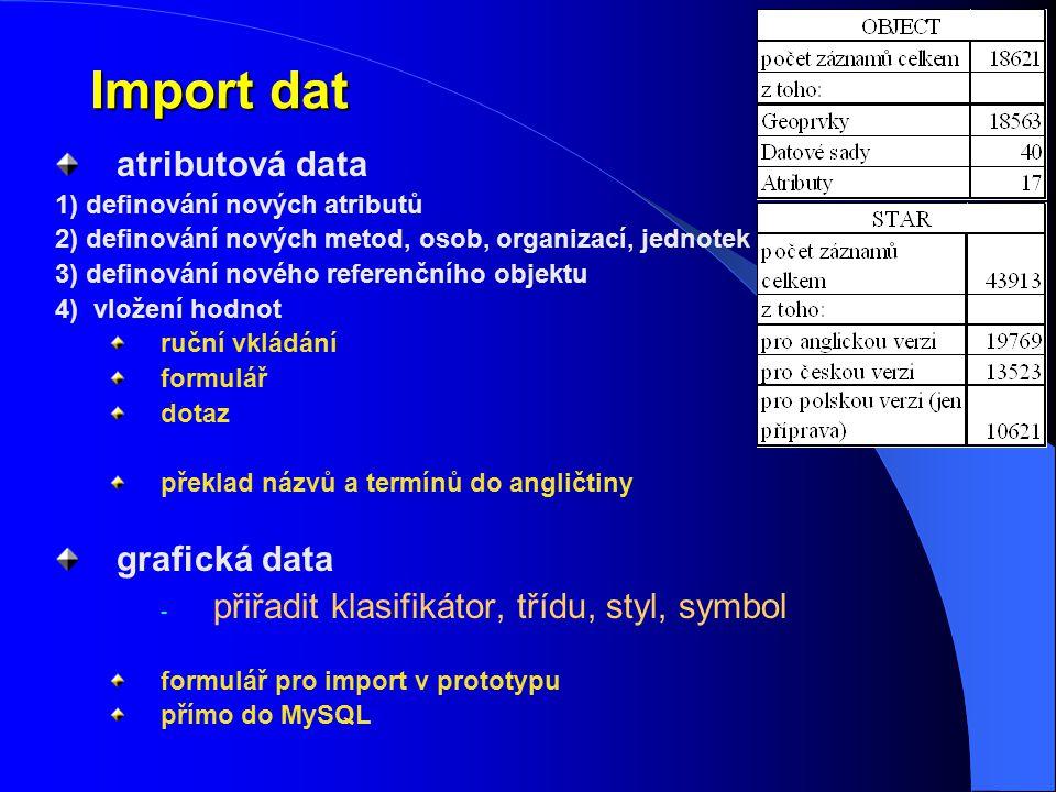 Import dat atributová data grafická data