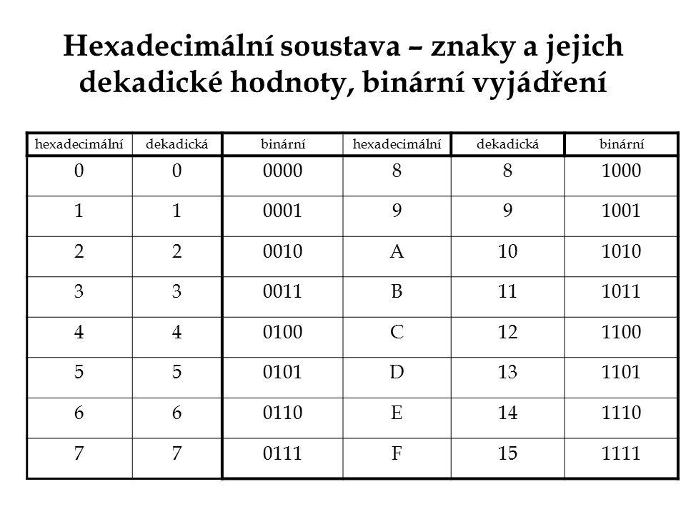 Hexadecimální soustava – znaky a jejich dekadické hodnoty, binární vyjádření