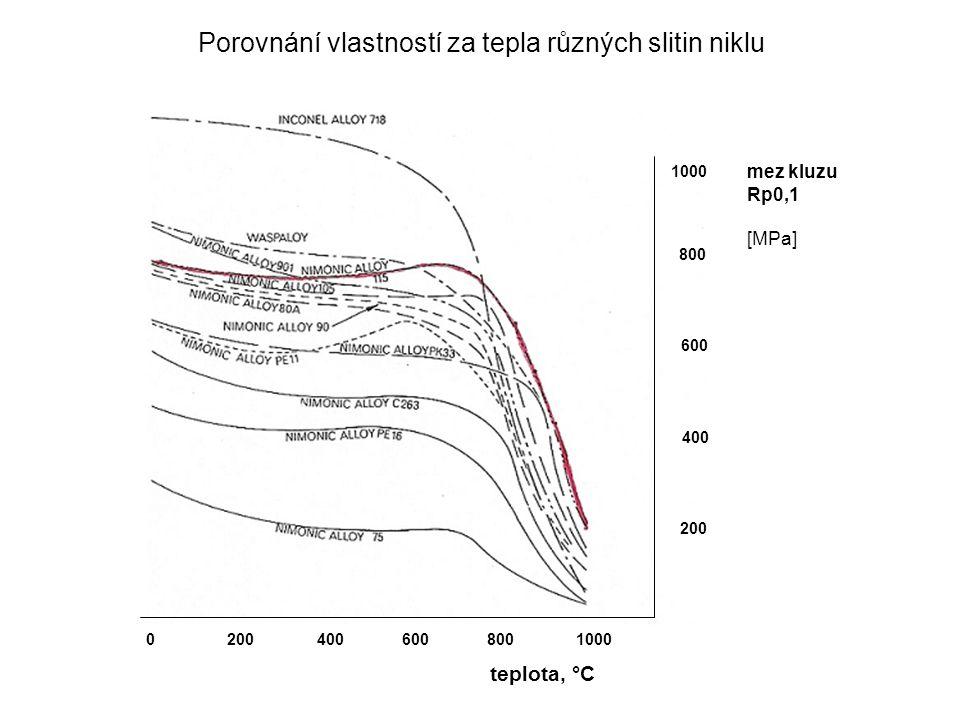 Porovnání vlastností za tepla různých slitin niklu