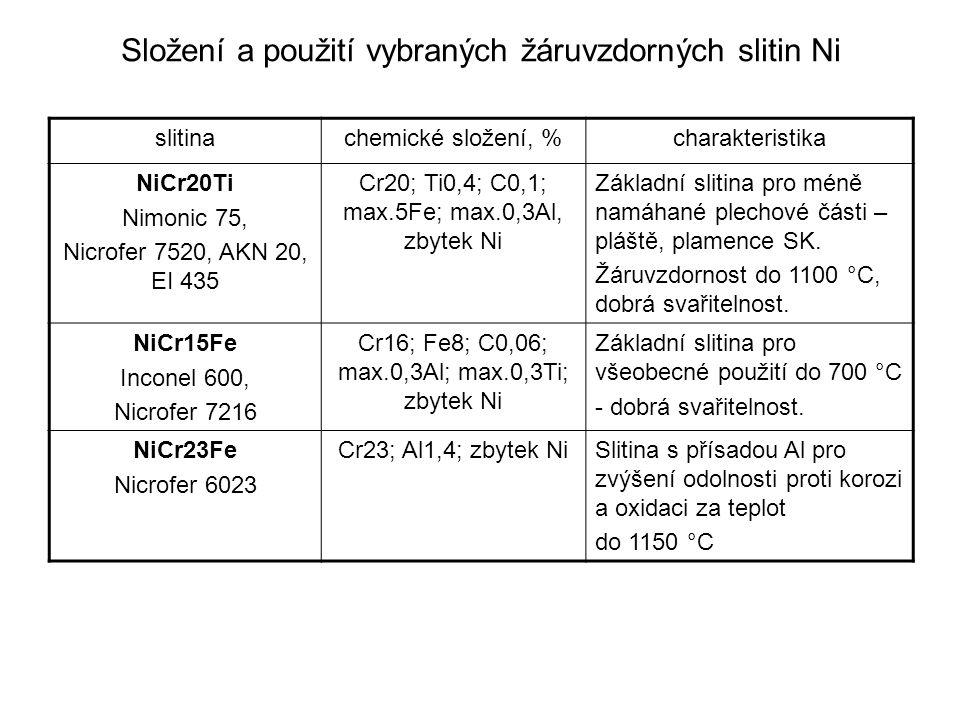Složení a použití vybraných žáruvzdorných slitin Ni