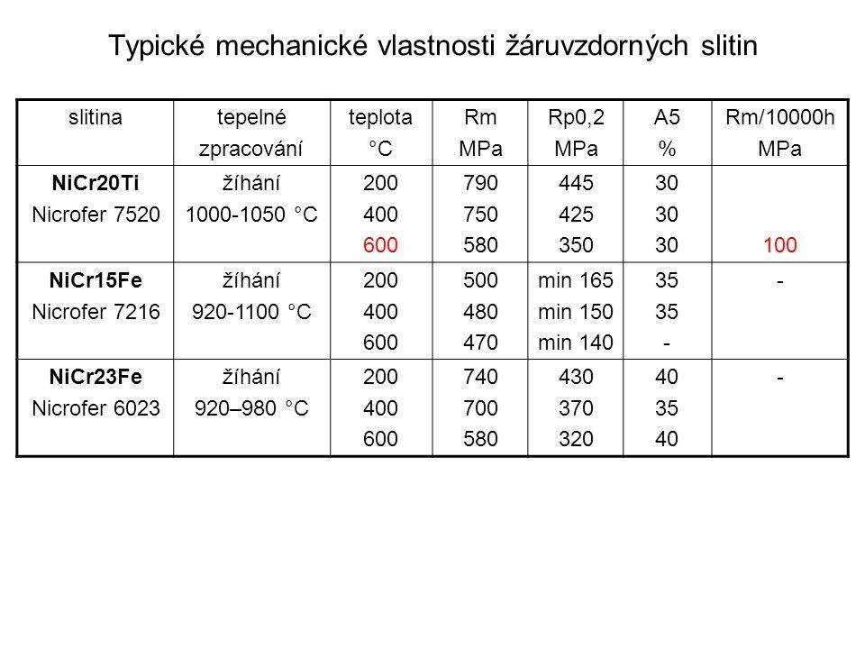 Typické mechanické vlastnosti žáruvzdorných slitin