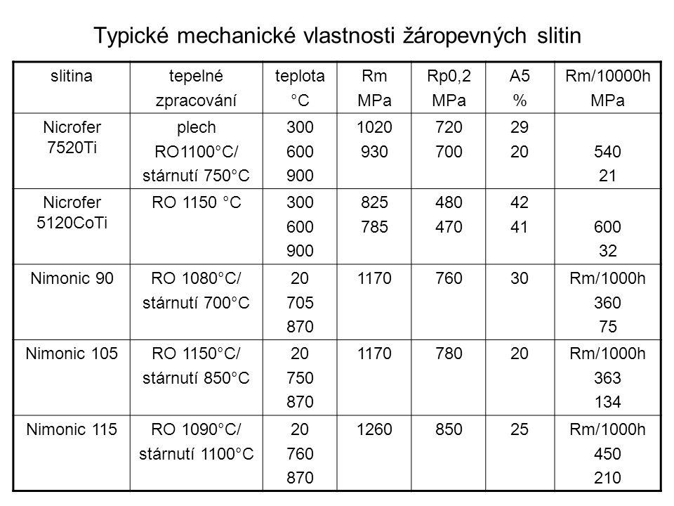 Typické mechanické vlastnosti žáropevných slitin