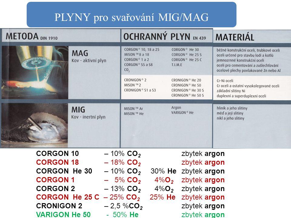 PLYNY pro svařování MIG/MAG