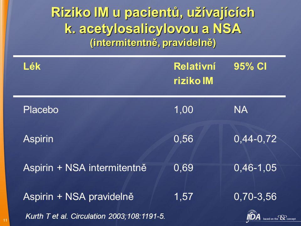 Riziko IM u pacientů, užívajících k
