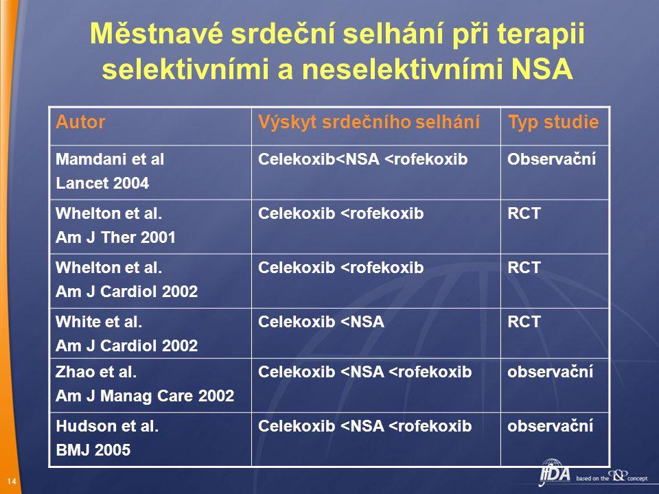 Městnavé srdeční selhání při terapii selektivními a neselektivními NSA