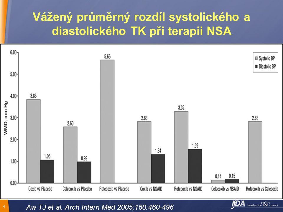 Vážený průměrný rozdíl systolického a diastolického TK při terapii NSA