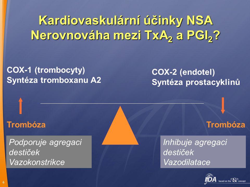 Kardiovaskulární účinky NSA Nerovnováha mezi TxA2 a PGI2