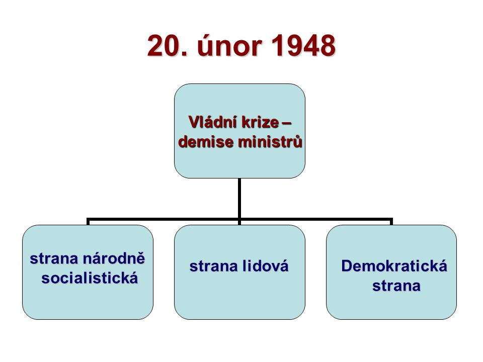 20. únor 1948 strana národně socialistická strana lidová Demokratická